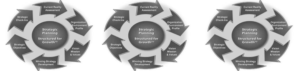 Stragic Planning